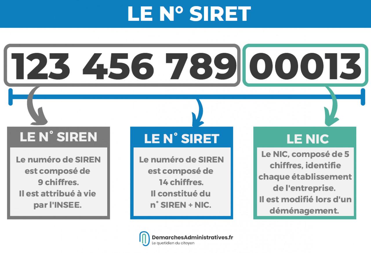 que signifient les numeros siret siren